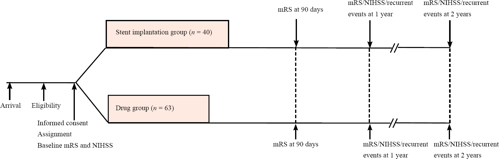 Figure 1: Flow chart of the trial protocol.