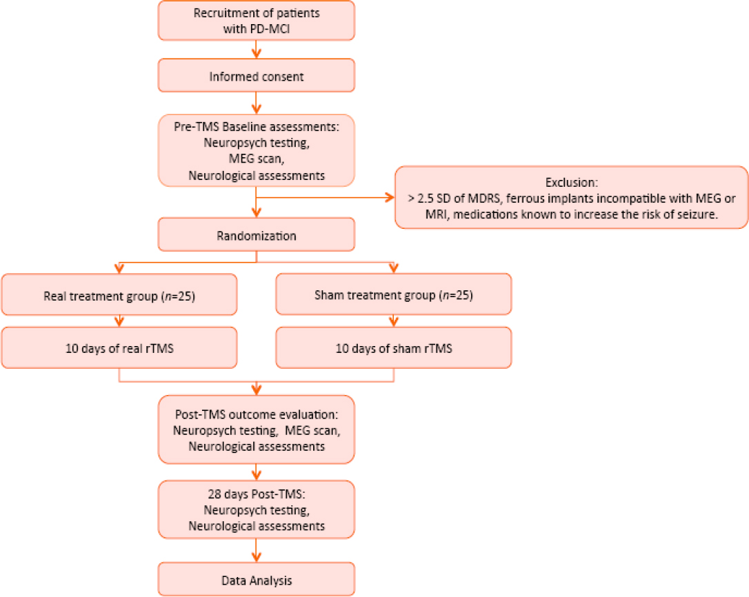Figure 1 Flow Chart Of The Trial Pd Parkinson S Disease Mci