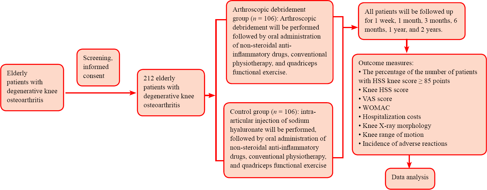 Effectiveness and safety of arthroscopic debridement for treatment