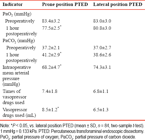 Table 3: Effects of different postures for PTED on respiratory and circulatory systems