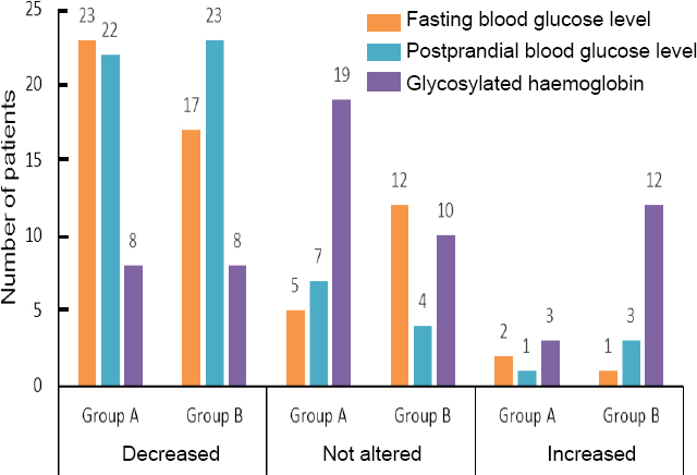 Figure 3: Blood glucose level and glycosylated haemoglobin in patients with type 2 diabetes mellitus following Vidangadi Yoga treatment.