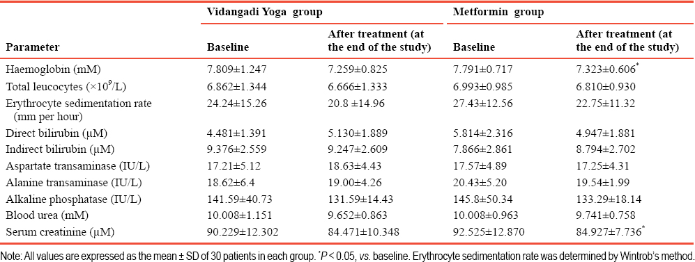 Table 7: Safety parameters of patients with type 2 diabetes mellitus following Vidangadi Yoga treatment