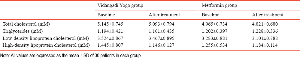 Table 5: Lipid profile of patients with type 2 diabetes mellitus following Vidangadi Yoga treatment