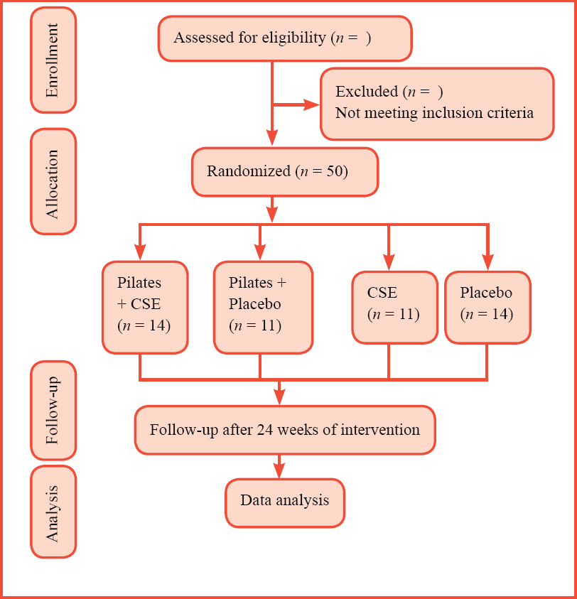 Figure 1: Trial flow chart.
