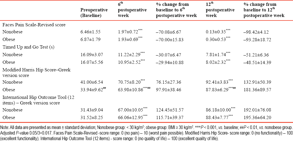 Table 2: Comparison of pain levels, functional status, and quality of life between groups at baseline and the 6<sup>th</sup> and 12<sup>th</sup> postoperative weeks