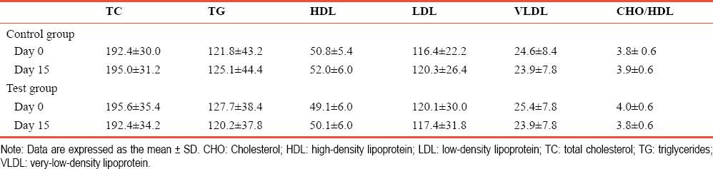 Table 3: Effect of <i>Tragia nvolucrata</i> L. decoction on lipid profile of patients with type 2 diabetes on days 0 and 15
